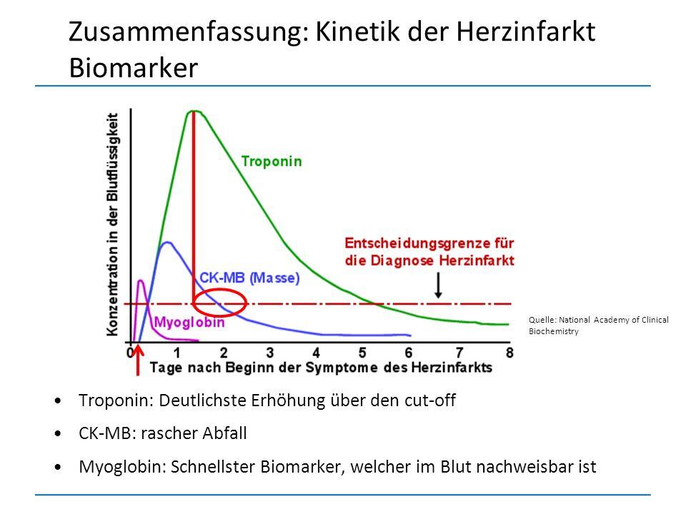 Zusammenfassung: Kinetik der Herzinfarkt Biomarker