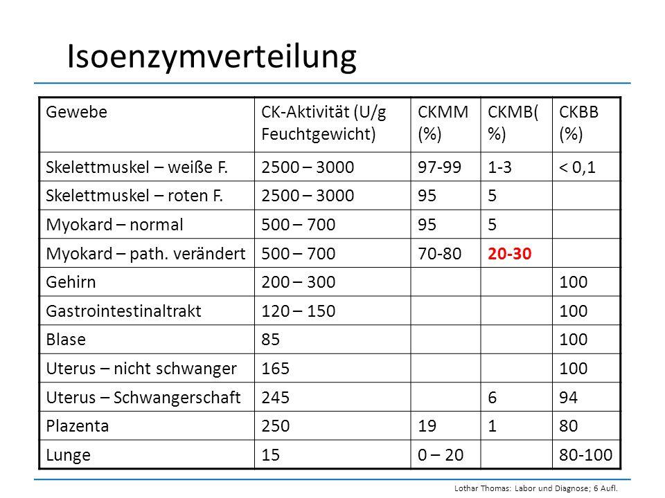 Isoenzymverteilung Gewebe CK-Aktivität (U/g Feuchtgewicht) CKMM (%)