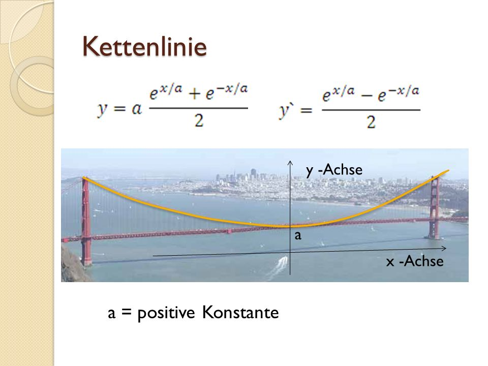 Kettenlinie y -Achse x -Achse a a = positive Konstante