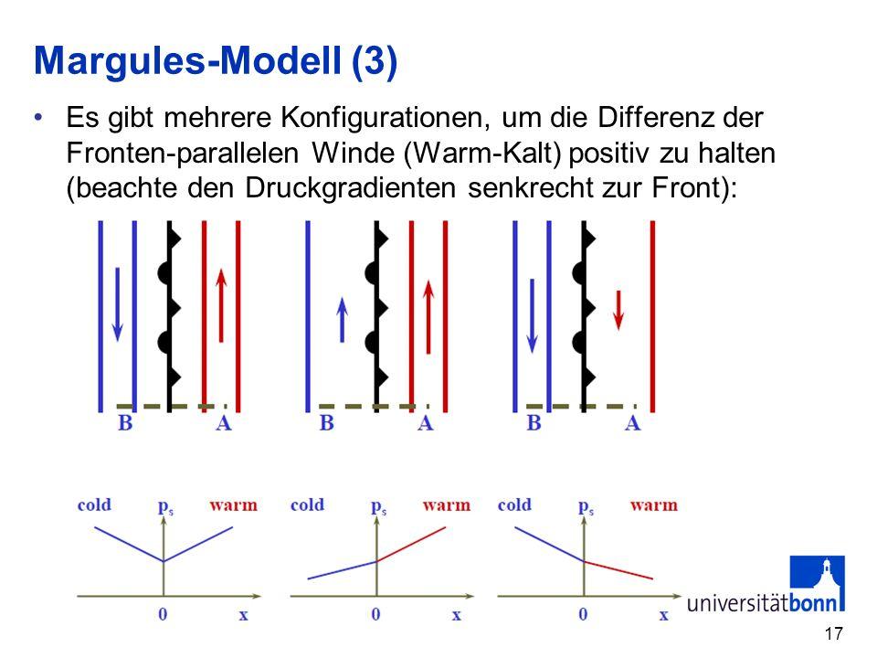 Margules-Modell (3)