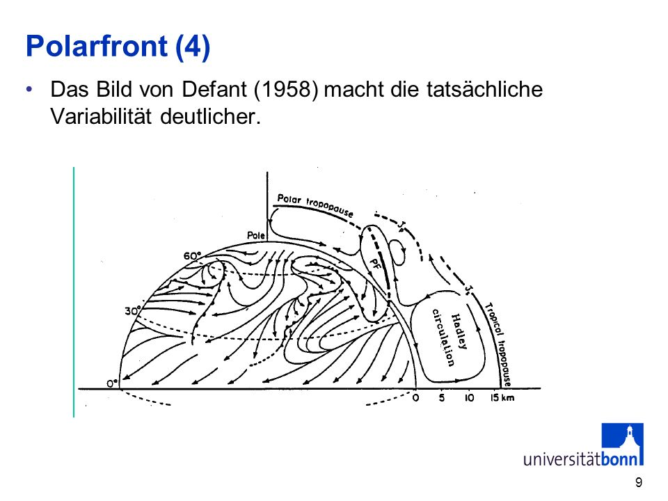 Polarfront (4) Das Bild von Defant (1958) macht die tatsächliche Variabilität deutlicher.