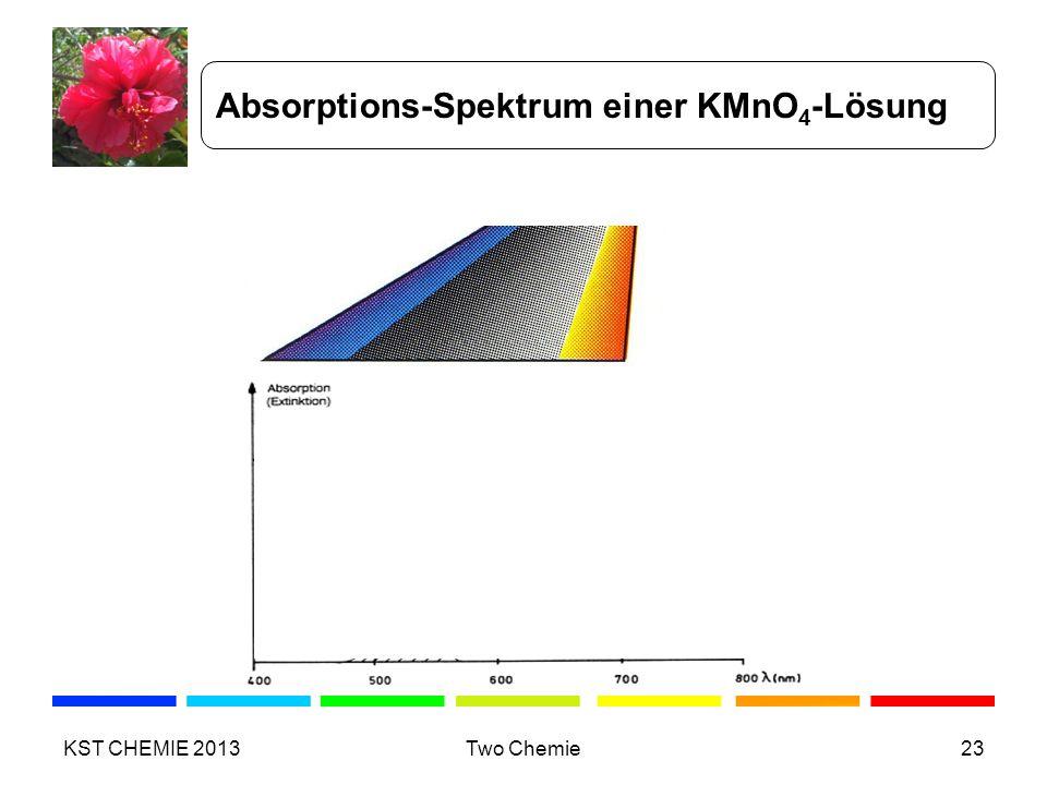 Absorptions-Spektrum einer KMnO4-Lösung