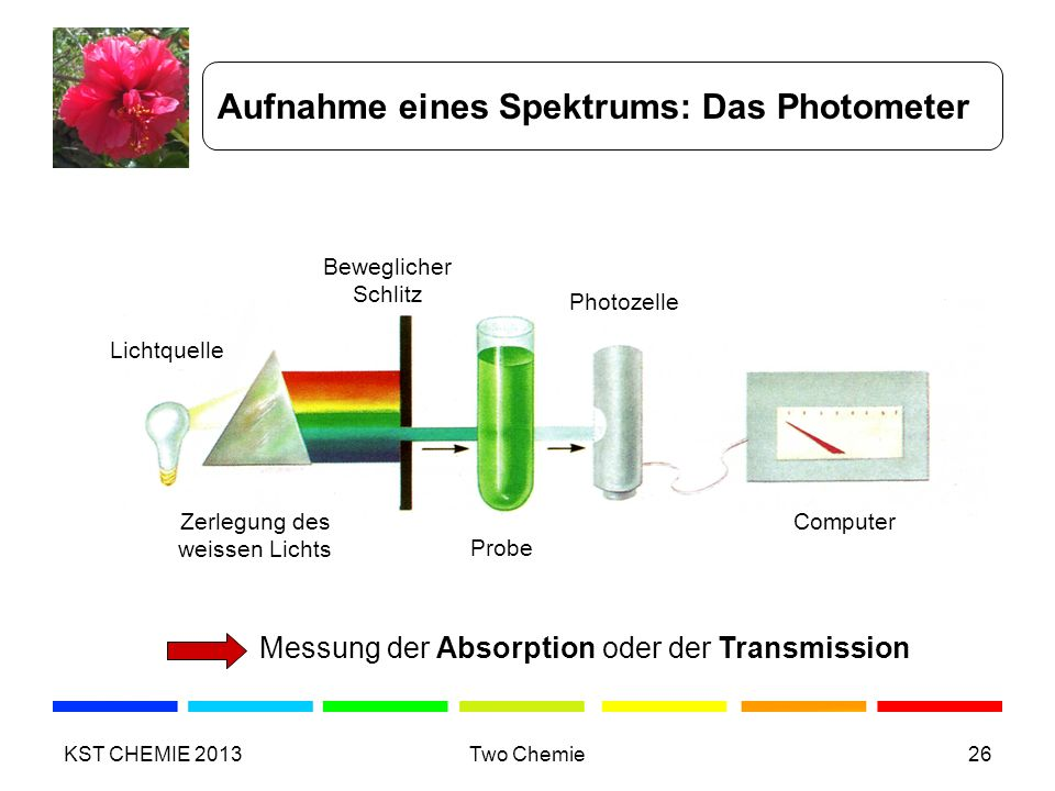 Aufnahme eines Spektrums: Das Photometer