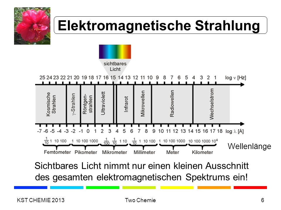 Elektromagnetische Strahlung