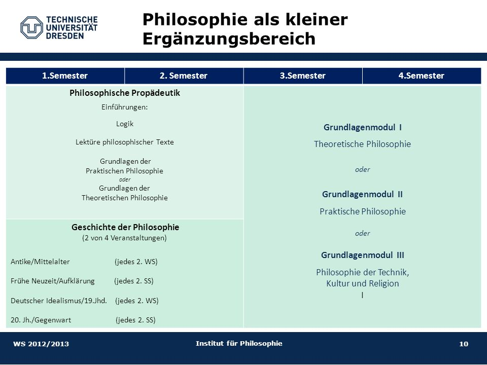 Philosophie als kleiner Ergänzungsbereich