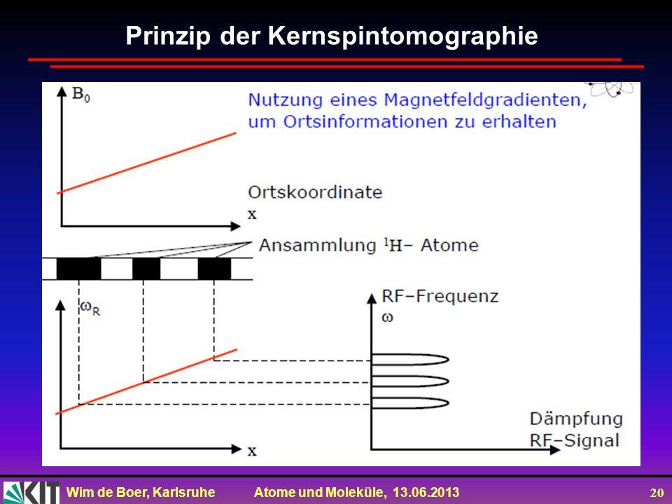 Prinzip der Kernspintomographie
