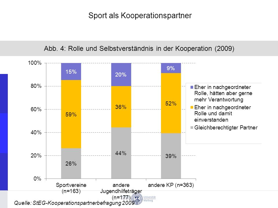 Sport als Kooperationspartner