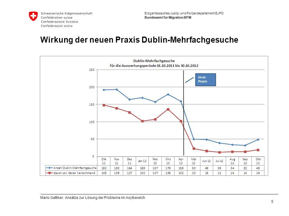 Wirkung der neuen Praxis Dublin-Mehrfachgesuche