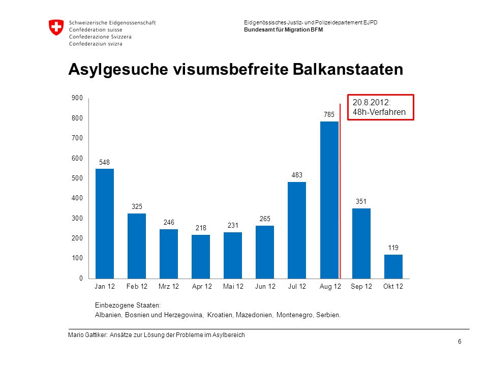 Asylgesuche visumsbefreite Balkanstaaten