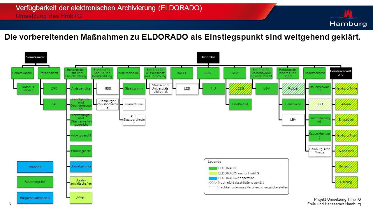 Verfügbarkeit der elektronischen Archivierung (ELDORADO)