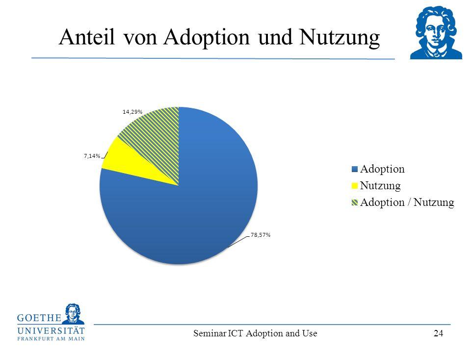 Anteil von Adoption und Nutzung