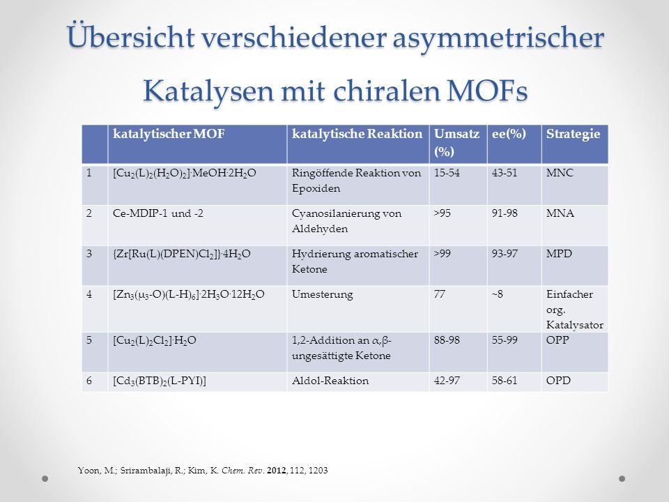 Übersicht verschiedener asymmetrischer Katalysen mit chiralen MOFs