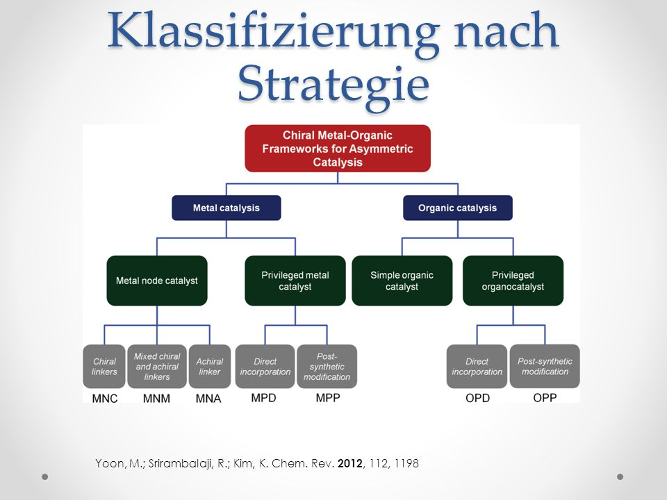 Klassifizierung nach Strategie