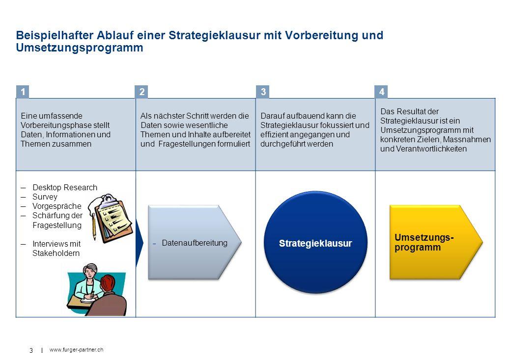 Beispielhafter Ablauf einer Strategieklausur mit Vorbereitung und Umsetzungsprogramm