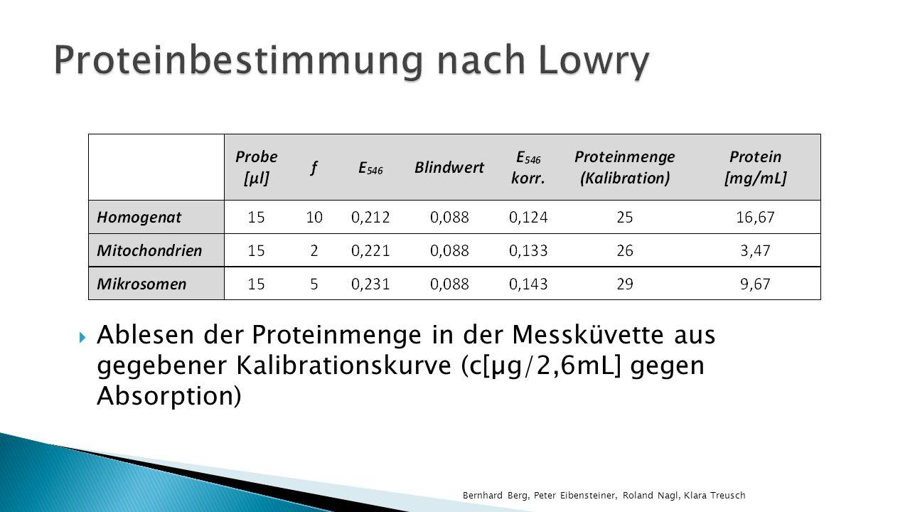 Proteinbestimmung nach Lowry
