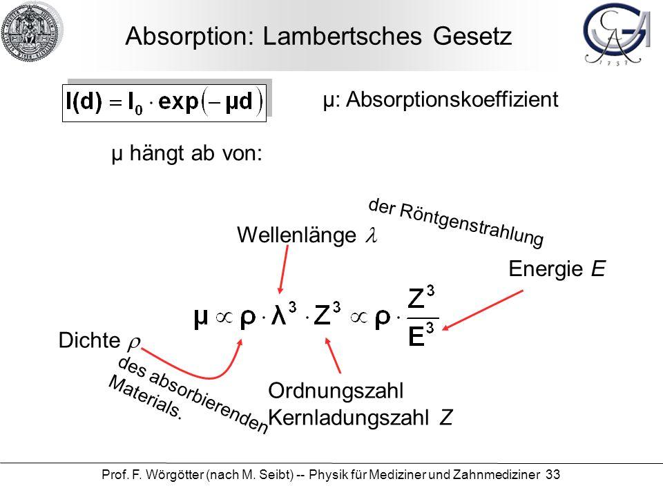 Absorption: Lambertsches Gesetz