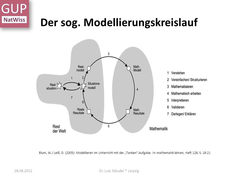 Der sog. Modellierungskreislauf