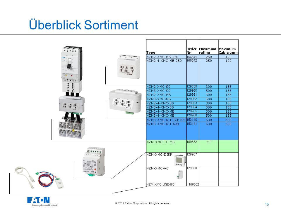 Überblick Sortiment Type Order Nr Maximum rating Maximum Cable qmm