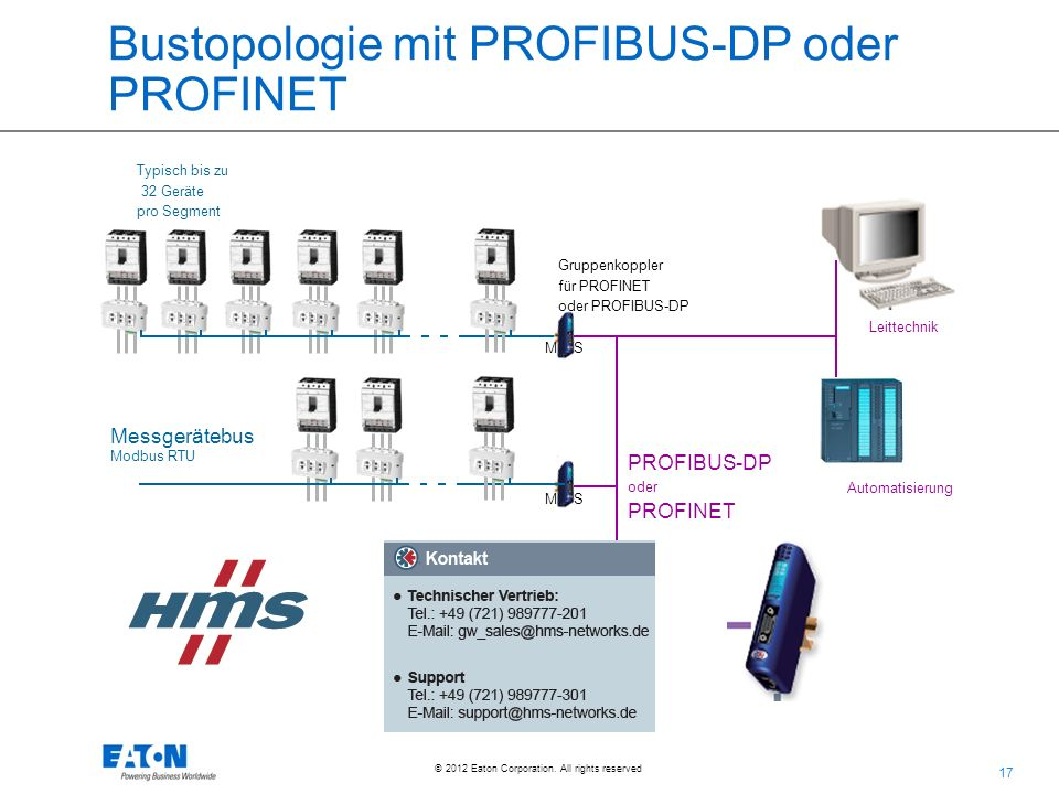 Bustopologie mit PROFIBUS-DP oder PROFINET