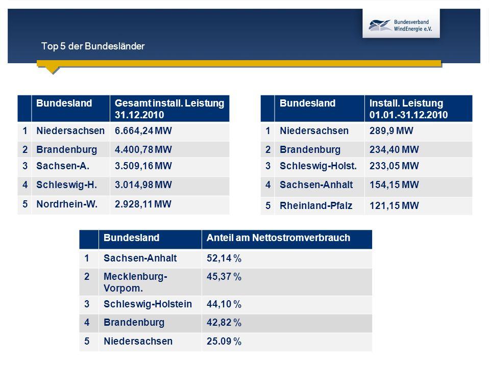 Top 5 der Bundesländer Bundesland. Gesamt install. Leistung 31.12.2010. 1. Niedersachsen. 6.664,24 MW.