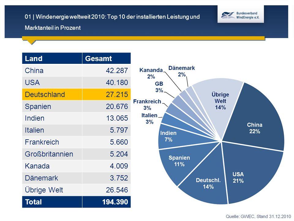 Land Gesamt China 42.287 USA 40.180 Deutschland 27.215 Spanien 20.676