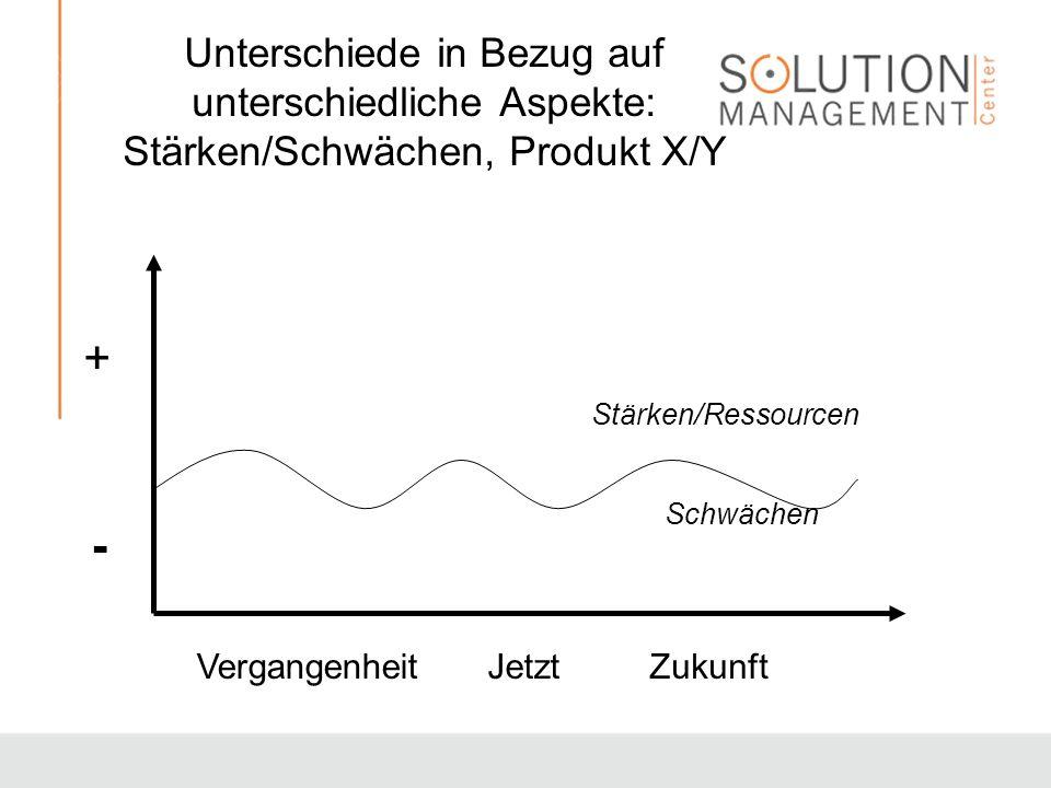 Unterschiede in Bezug auf unterschiedliche Aspekte: Stärken/Schwächen, Produkt X/Y