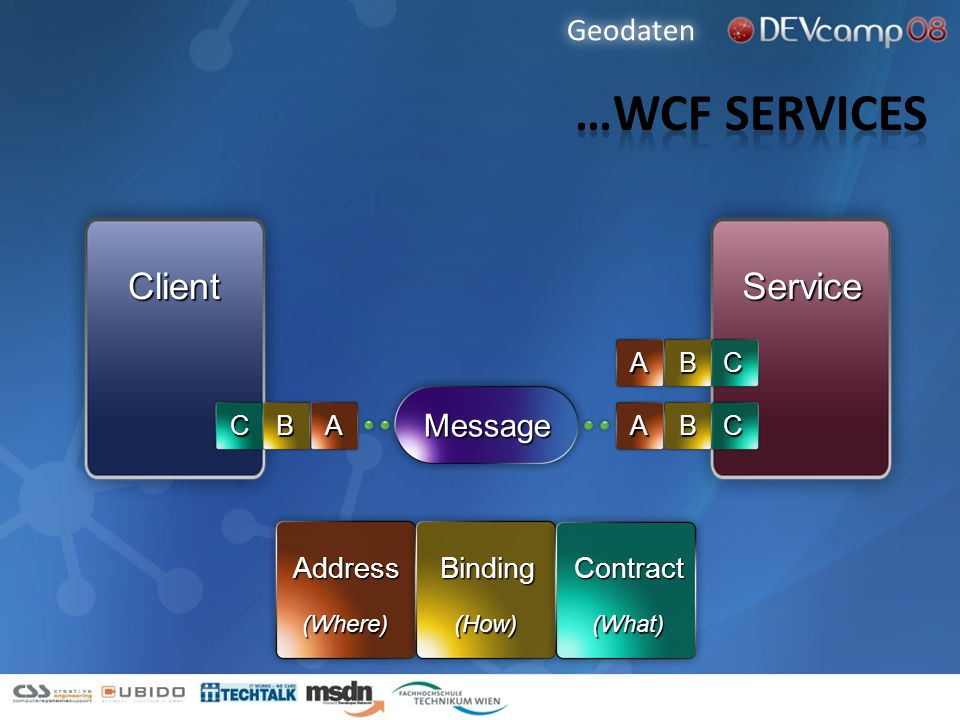 …WCF Services Client Service Geodaten Message Address Binding Contract