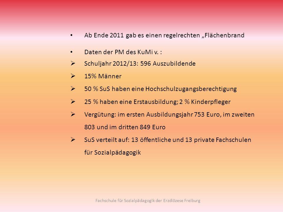 Fachschule für Sozialpädagogik der Erzdiözese Freiburg