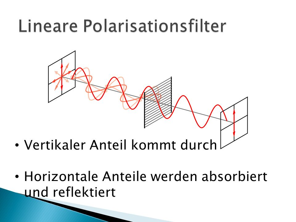 Lineare Polarisationsfilter