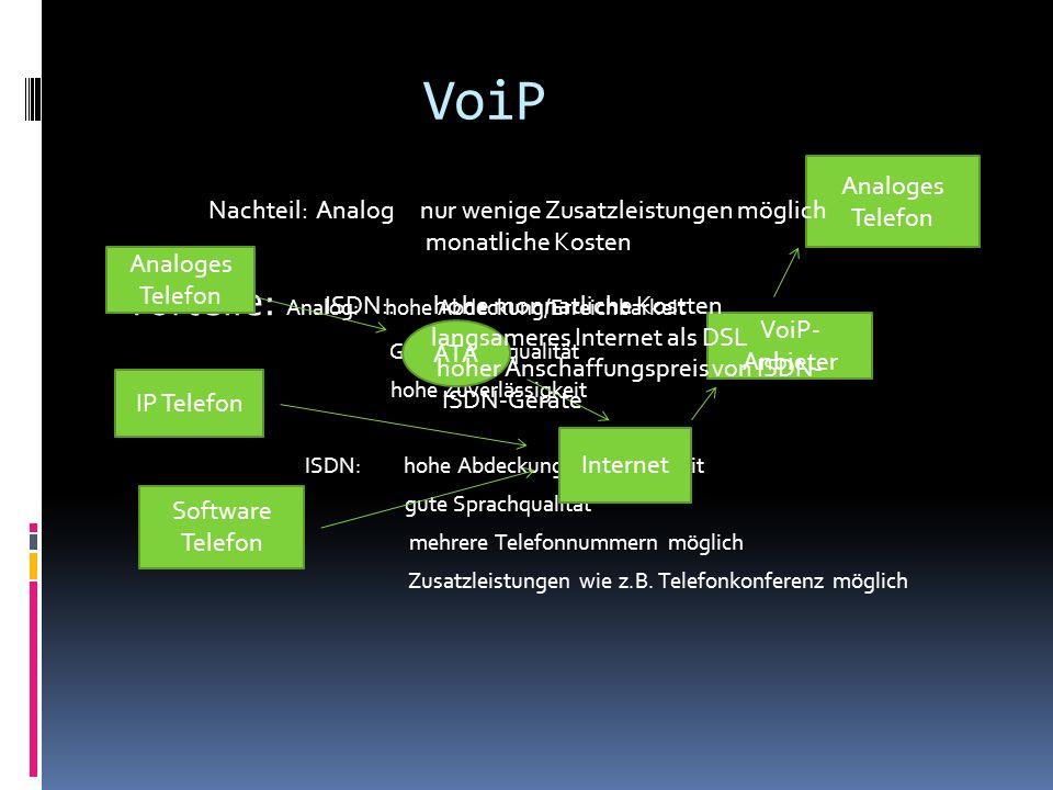 VoiP Vorteile: Analog: hohe Abdeckung/Erreichbarkeit Analoges Telefon