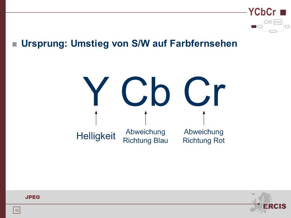 YCbCr Ursprung: Umstieg von S/W auf Farbfernsehen Wikipedia-Zitat: