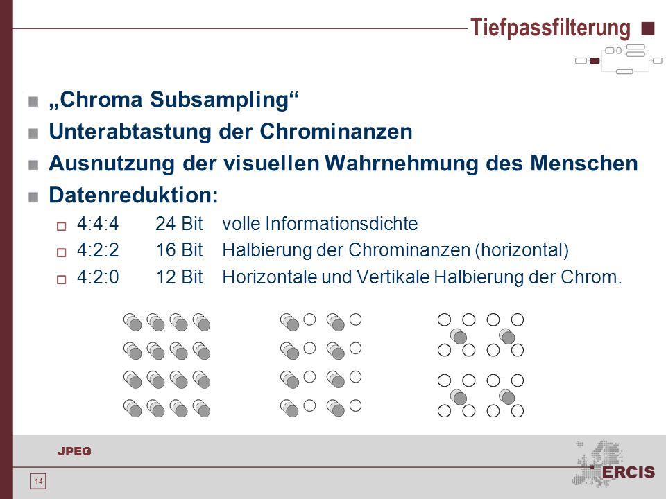 """Tiefpassfilterung """"Chroma Subsampling Unterabtastung der Chrominanzen"""