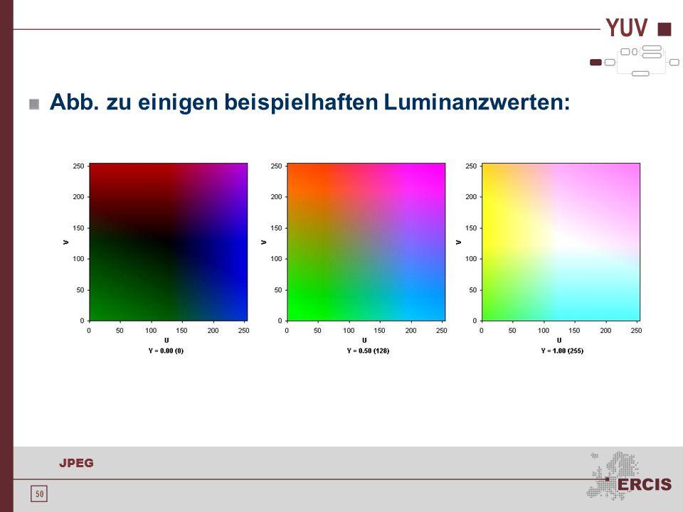 YUV Abb. zu einigen beispielhaften Luminanzwerten: Bildquelle: