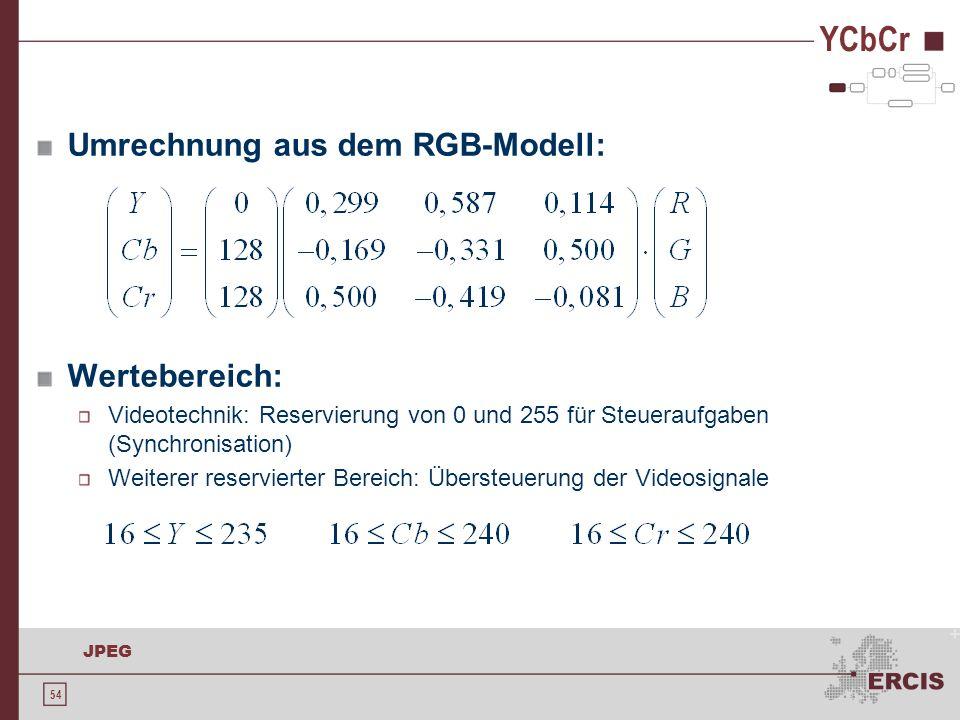 YCbCr Umrechnung aus dem RGB-Modell: Wertebereich: +