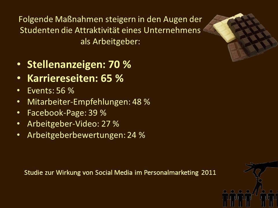Studie zur Wirkung von Social Media im Personalmarketing 2011