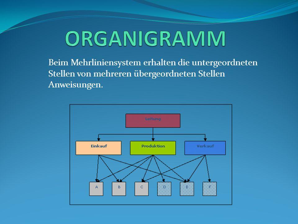 ORGANIGRAMM Beim Mehrliniensystem erhalten die untergeordneten Stellen von mehreren übergeordneten Stellen Anweisungen.