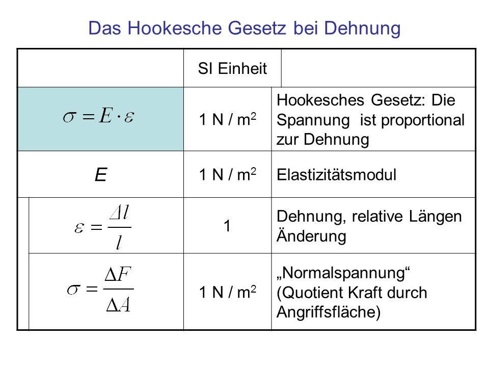 Das Hookesche Gesetz bei Dehnung