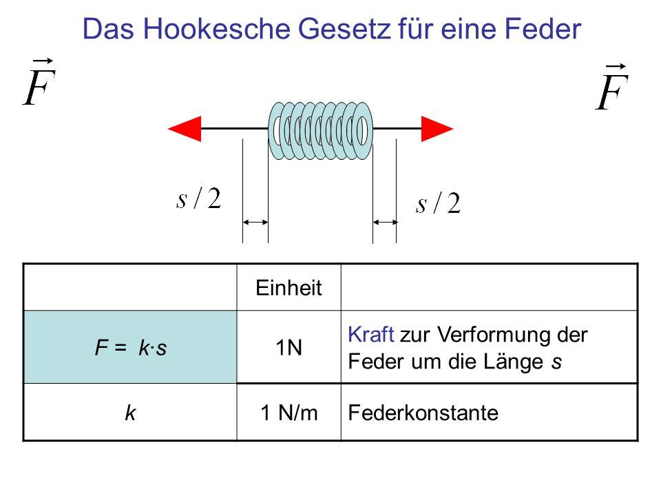 Das Hookesche Gesetz für eine Feder
