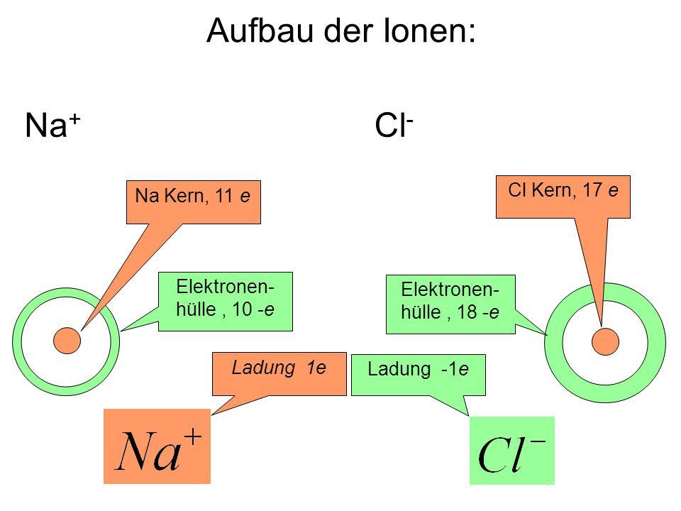 Aufbau der Ionen: Na+ Cl- Cl Kern, 17 e Na Kern, 11 e