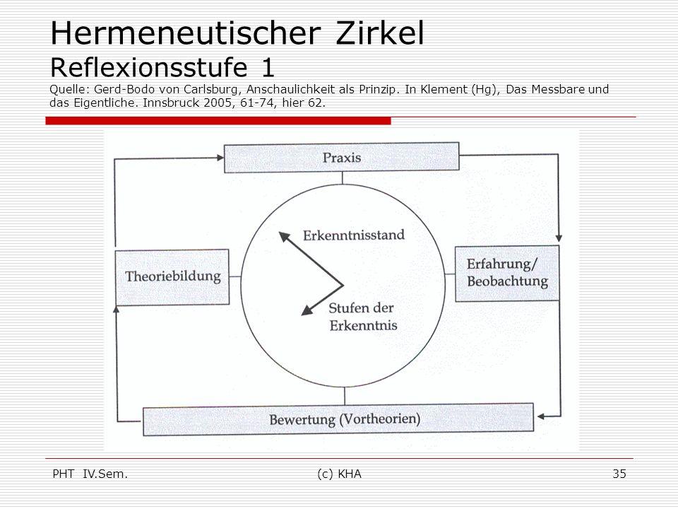 Hermeneutischer Zirkel Reflexionsstufe 1 Quelle: Gerd-Bodo von Carlsburg, Anschaulichkeit als Prinzip. In Klement (Hg), Das Messbare und das Eigentliche. Innsbruck 2005, 61-74, hier 62.