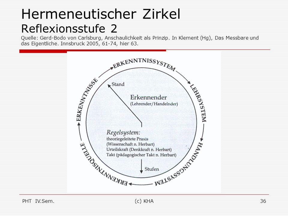 Hermeneutischer Zirkel Reflexionsstufe 2 Quelle: Gerd-Bodo von Carlsburg, Anschaulichkeit als Prinzip. In Klement (Hg), Das Messbare und das Eigentliche. Innsbruck 2005, 61-74, hier 63.