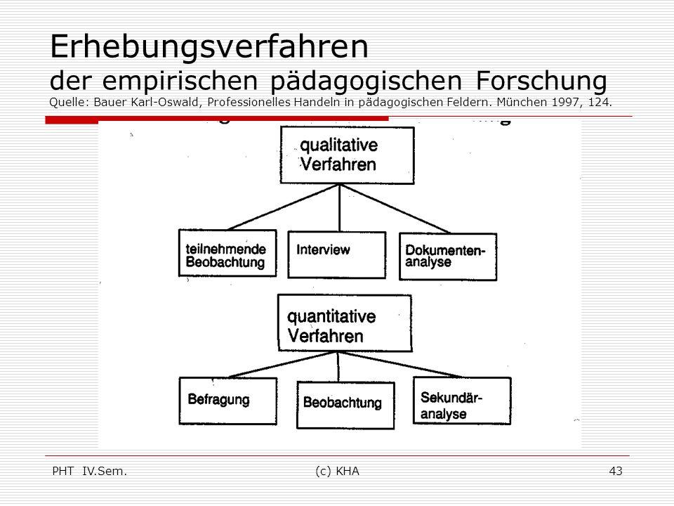 Erhebungsverfahren der empirischen pädagogischen Forschung Quelle: Bauer Karl-Oswald, Professionelles Handeln in pädagogischen Feldern. München 1997, 124.