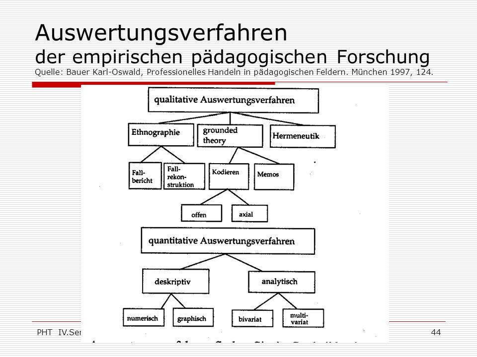 Auswertungsverfahren der empirischen pädagogischen Forschung Quelle: Bauer Karl-Oswald, Professionelles Handeln in pädagogischen Feldern. München 1997, 124.