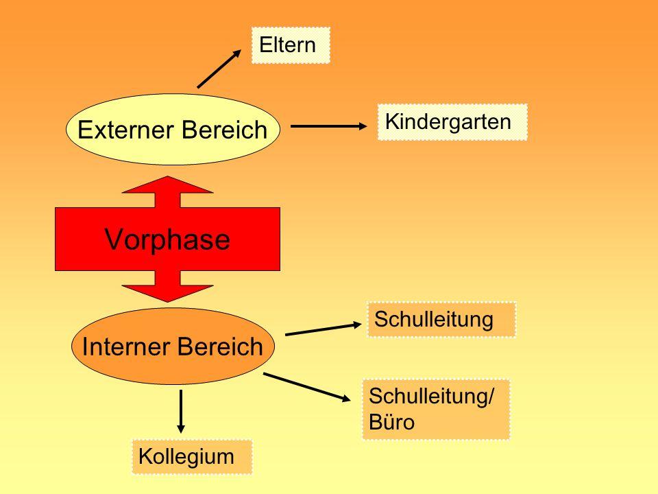 Vorphase Externer Bereich Interner Bereich Eltern Kindergarten