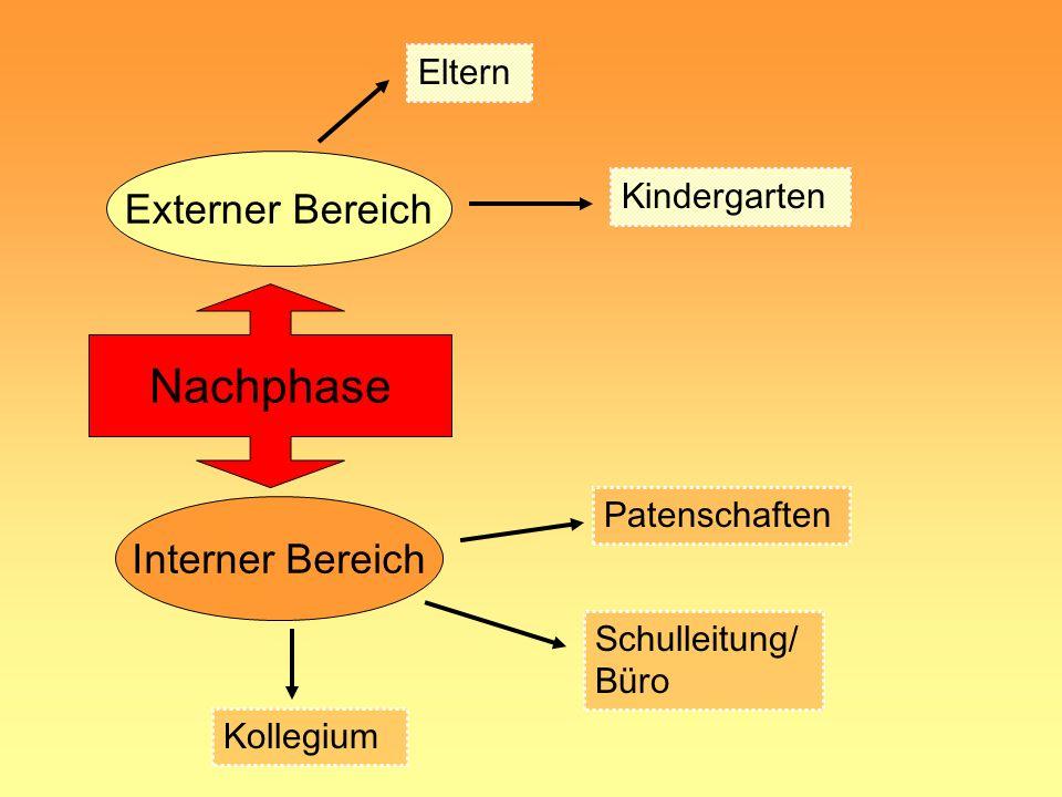 Nachphase Externer Bereich Interner Bereich Eltern Kindergarten