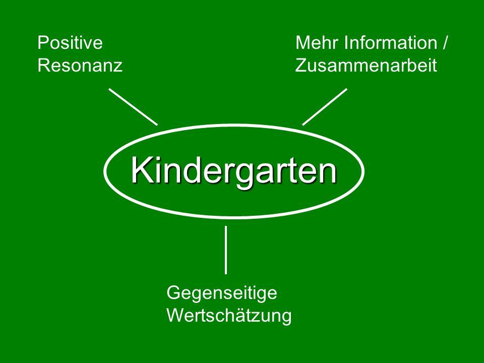 Kindergarten Positive Resonanz Mehr Information / Zusammenarbeit