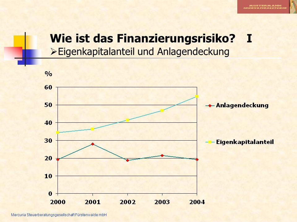 Wie ist das Finanzierungsrisiko I