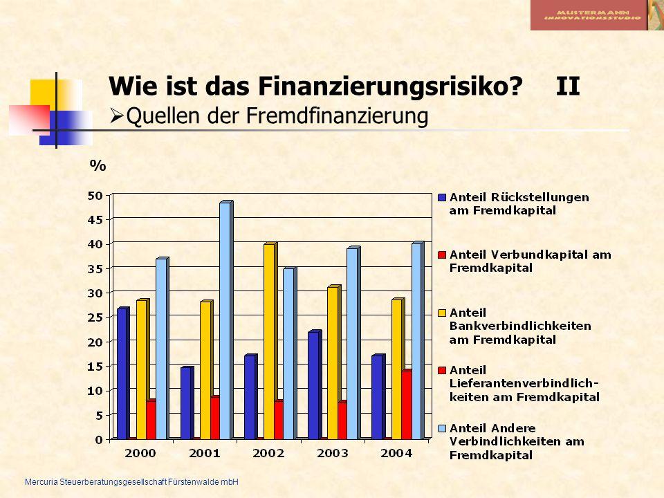 Wie ist das Finanzierungsrisiko II