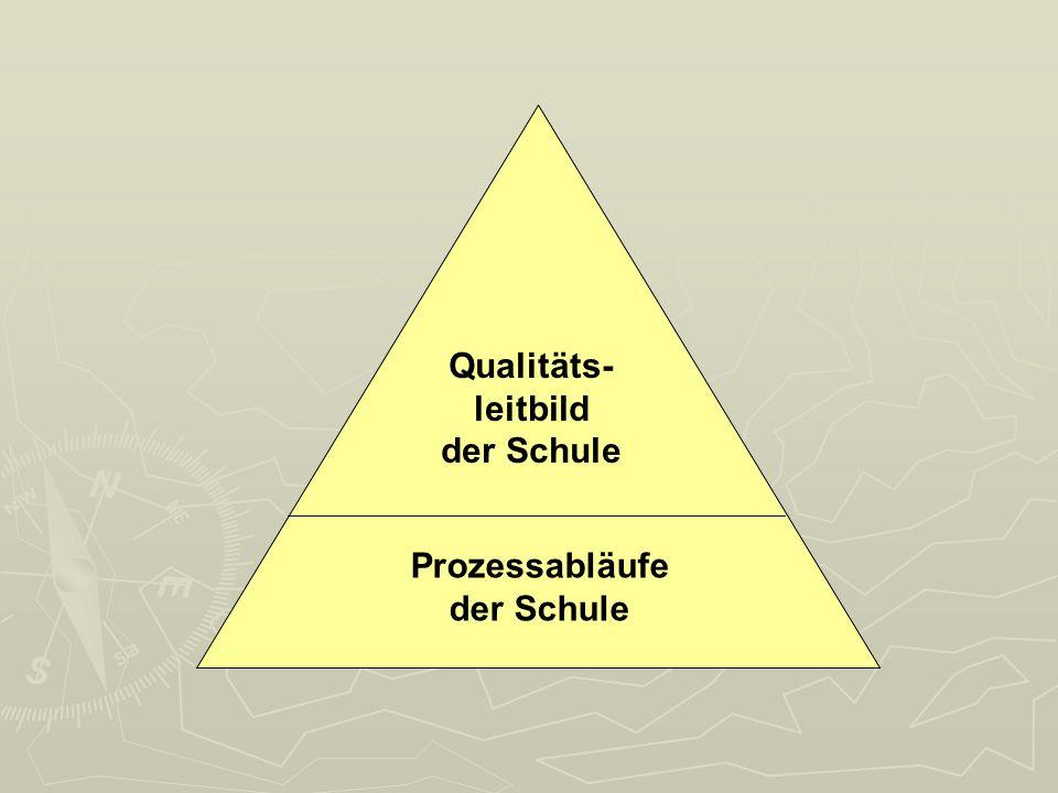 Qualitäts- leitbild der Schule Prozessabläufe