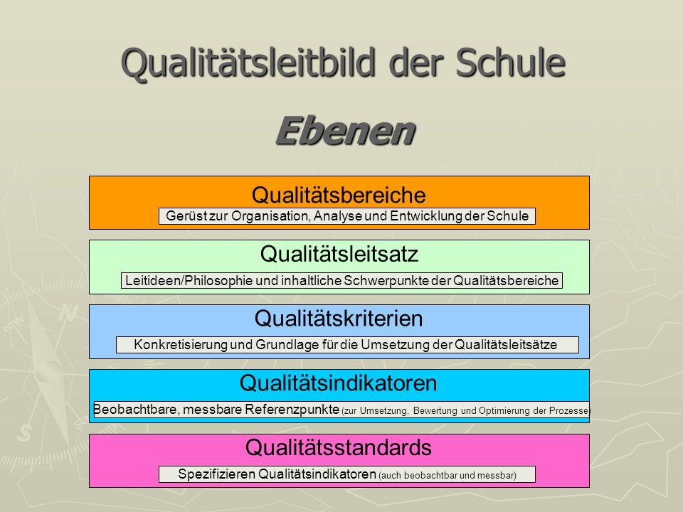 Qualitätsleitbild der Schule Ebenen